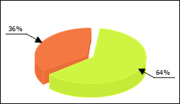 Wellbutrin Circle Diagram 32 consumers of 50 reported about Depression