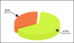 Xalatan Circle Diagram 34 consumers of 51 reported about Glaucoma