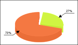 Zyprexa Circle Diagram 74 consumers of 276 reported about Fatigue