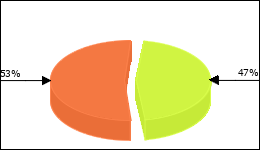 Zyprexa Circle Diagram 127 consumers of 276 reported about Psychosis